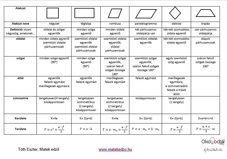 Síkidomok tulajdonságai 3 osztály